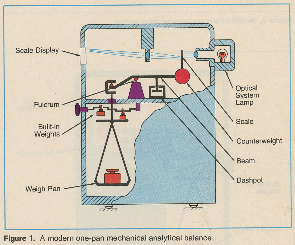 Electronic Analytical Balance Wikiscales Data Load Diagram Moreover Cell Circuit